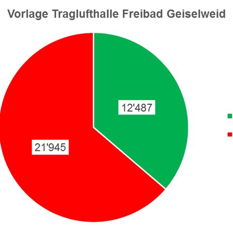 Grafik Ergebnis Traglufthalle. Vergrösserte Ansicht