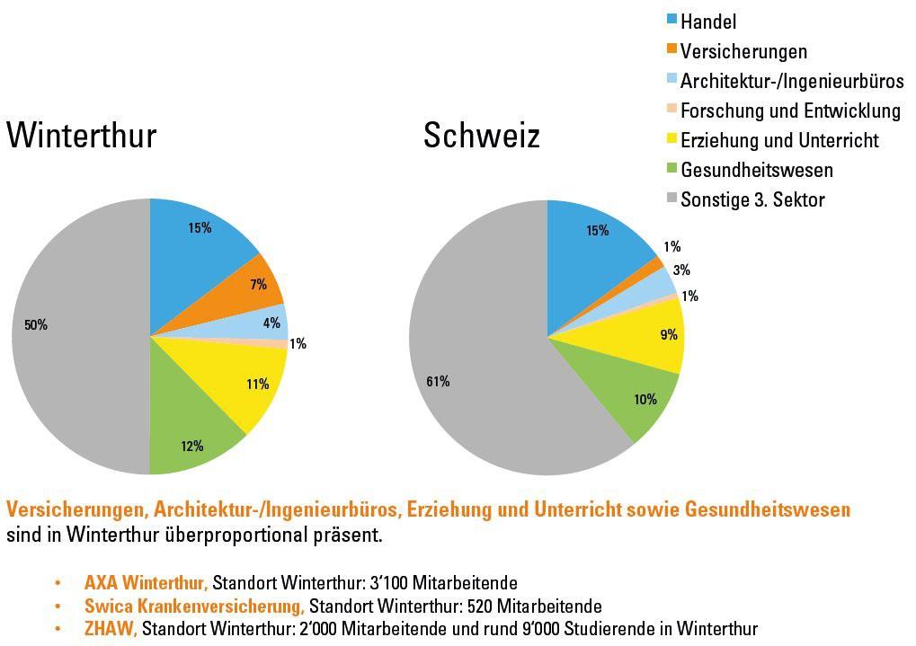 Grafische Darstellung Branchenstruktur Detail 3. Sektor