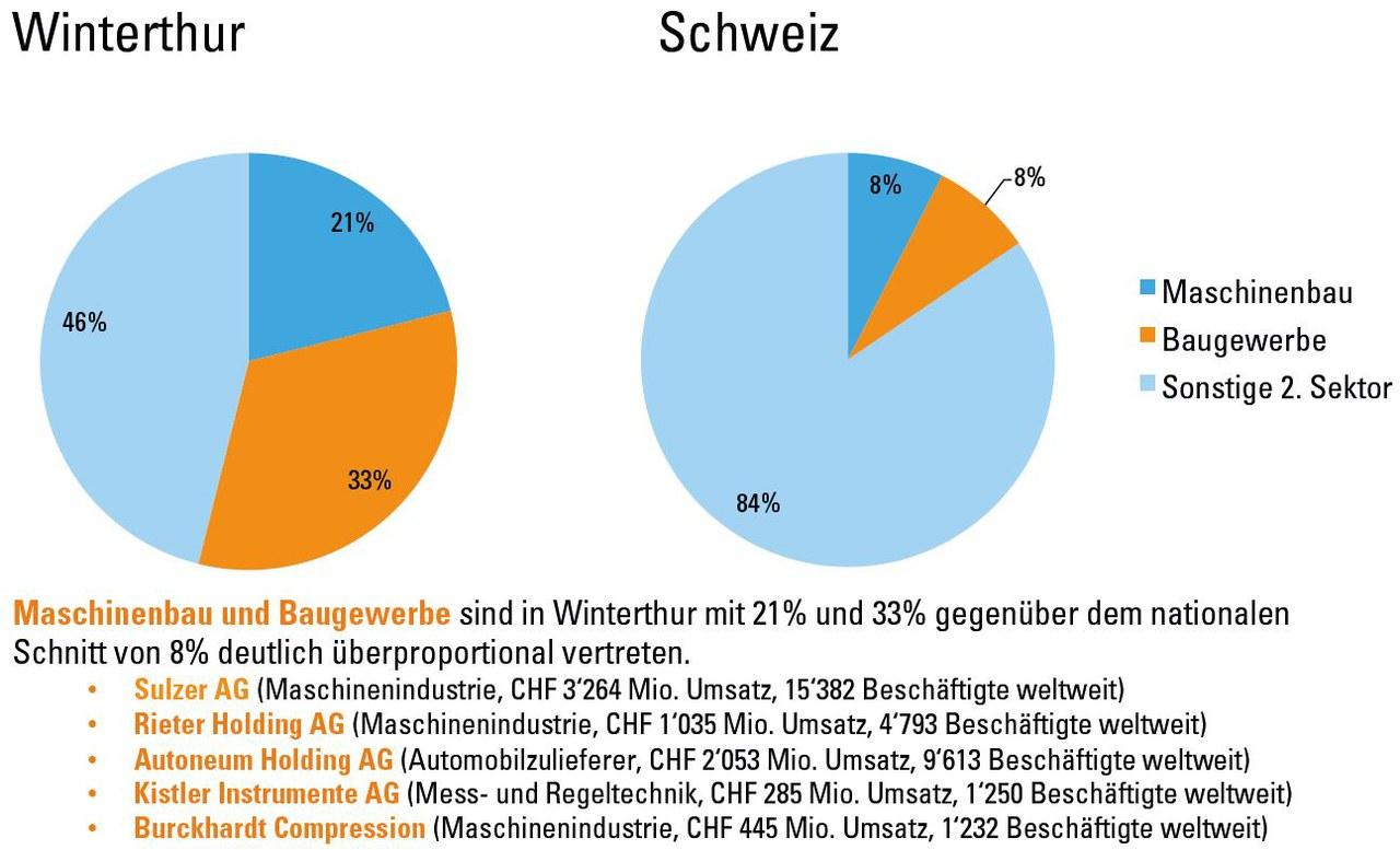 Grafische Darstellung Branchenstruktur 2. Sektor